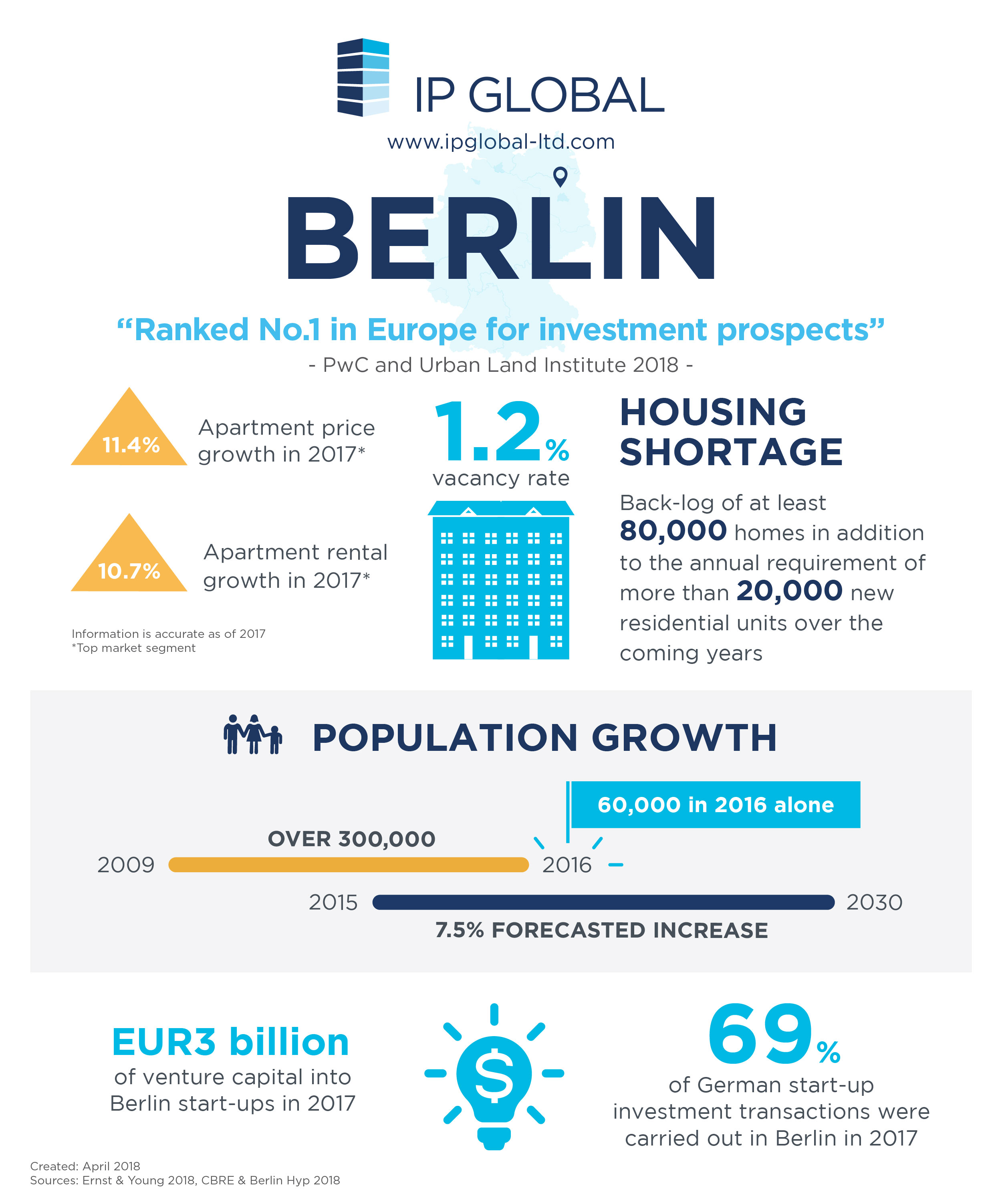 Berlin property investment infographic